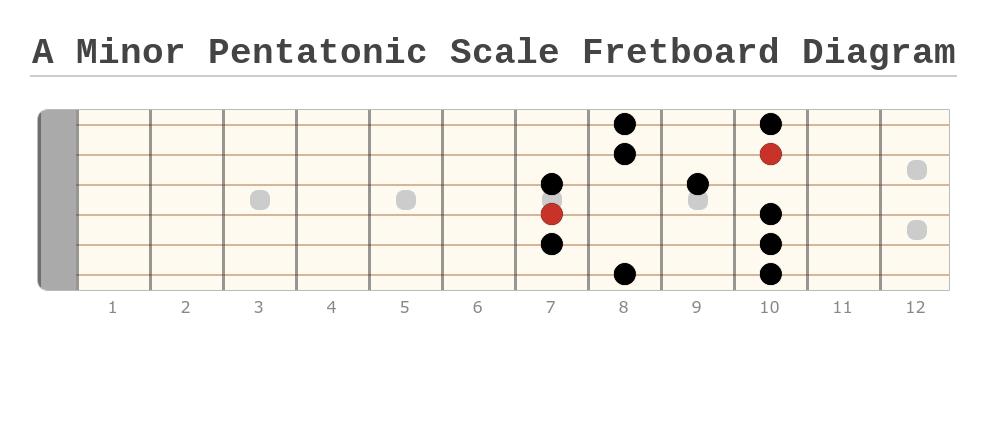 A Minor Pentatonic Scale Fretboard Diagram