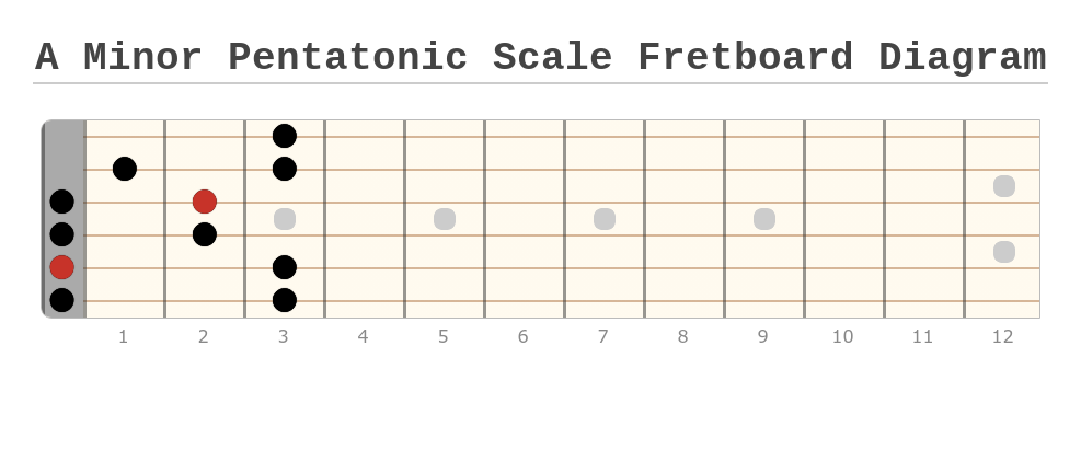 A Minor Pentatonic with Open A