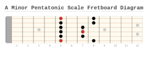 A Minor Pentatonic Scale for Guitar