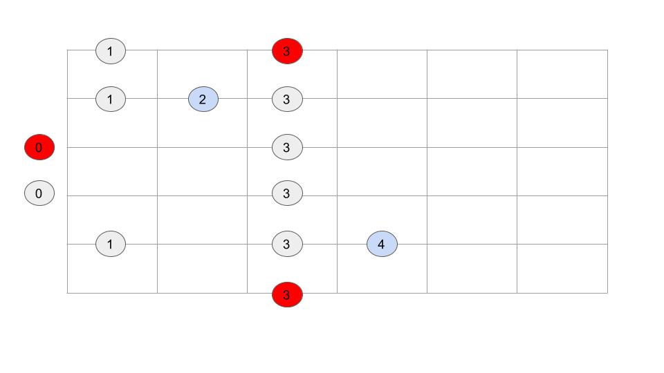Blues Scale Key of G